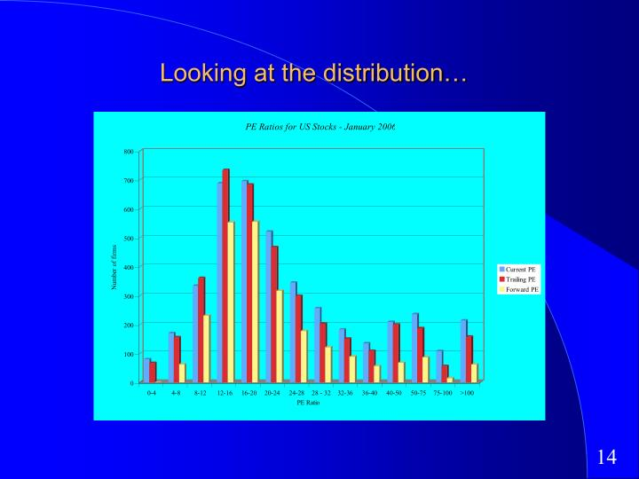 Looking at the distribution…