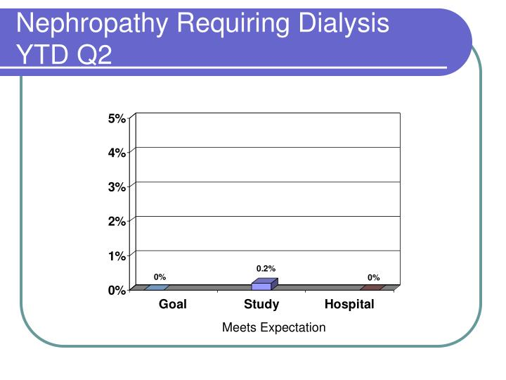 Nephropathy Requiring Dialysis