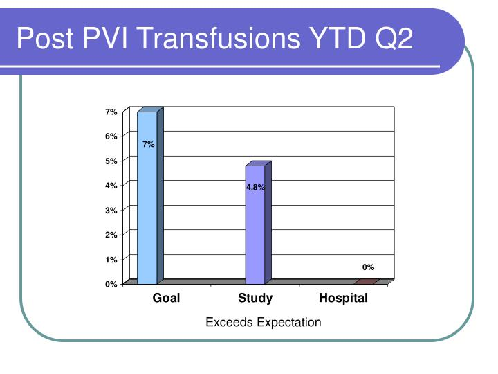 Post PVI Transfusions YTD Q2