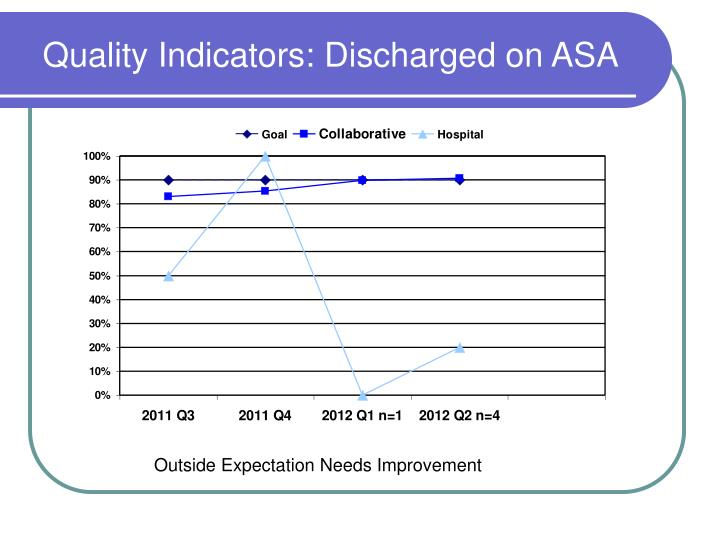 Quality Indicators: Discharged on ASA
