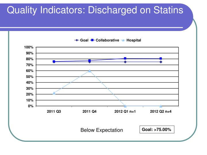 Quality Indicators: Discharged on Statins