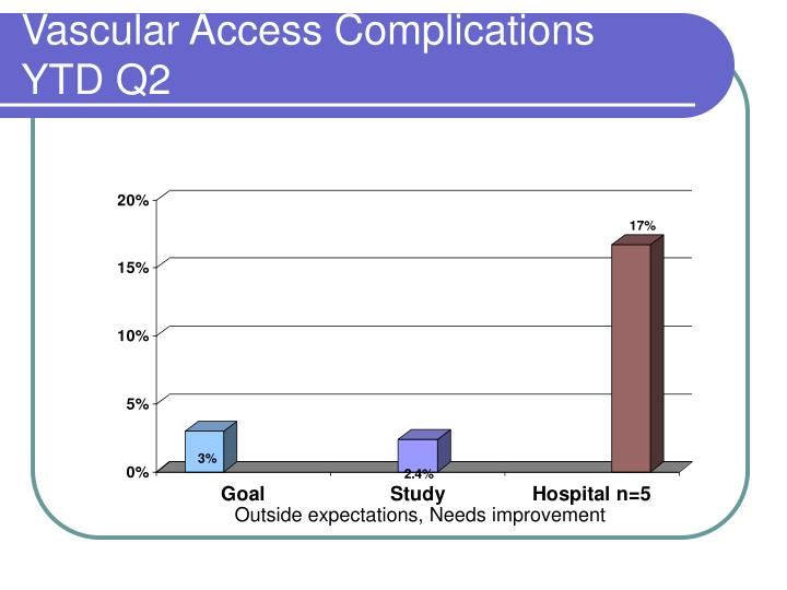 Vascular Access Complications