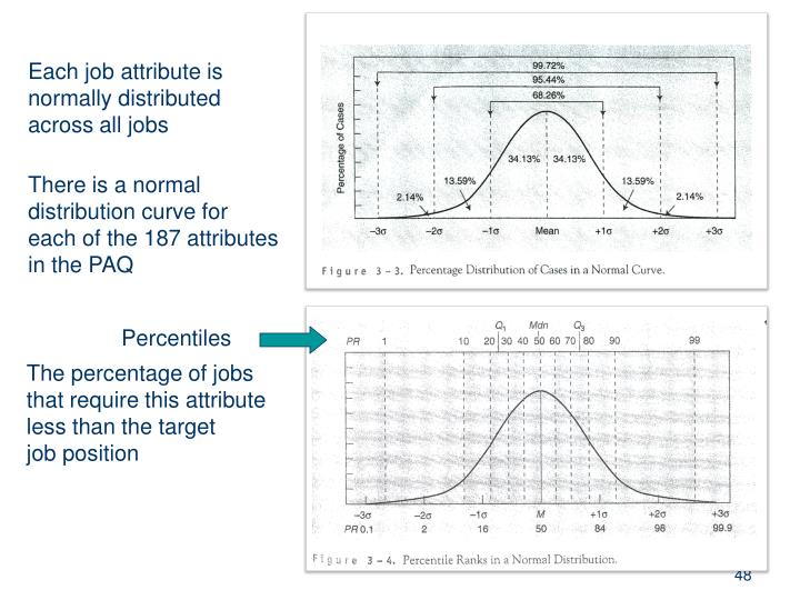 Each job attribute is