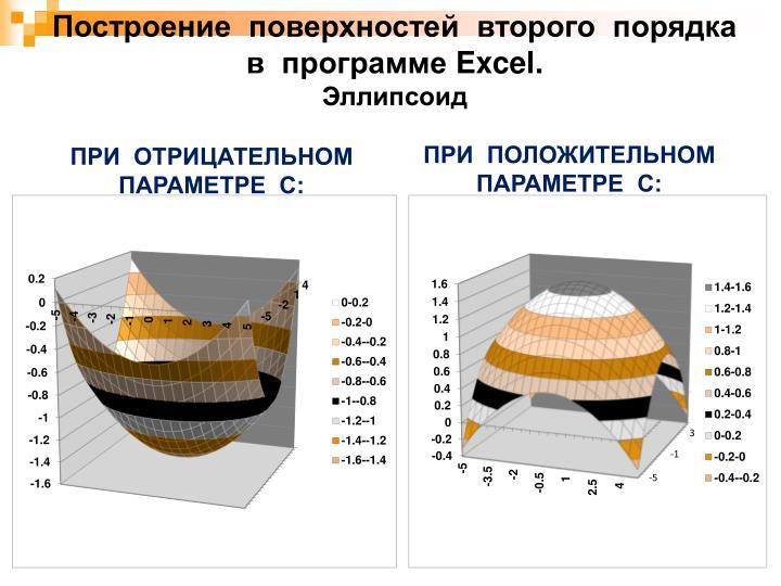 Построение  поверхностей  второго  порядка  в  программе