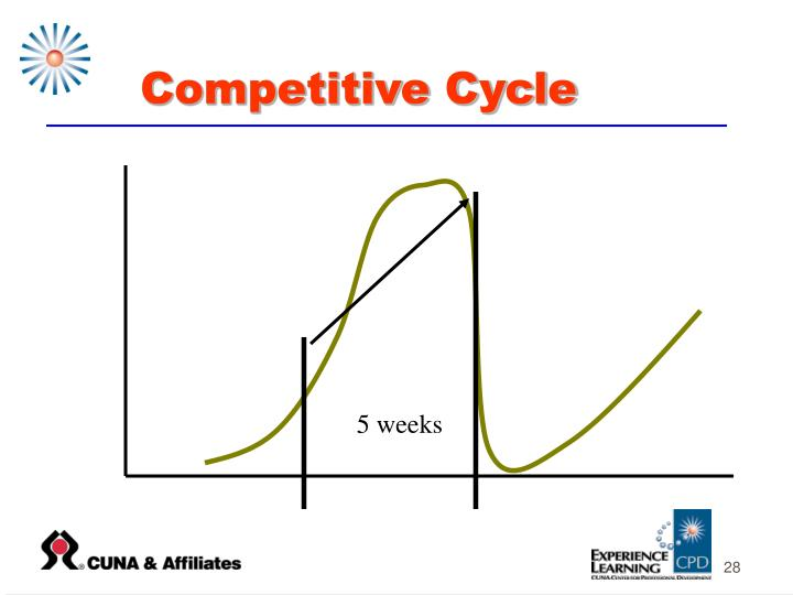 Competitive Cycle