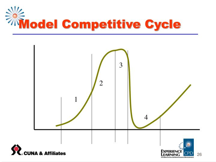 Model Competitive Cycle