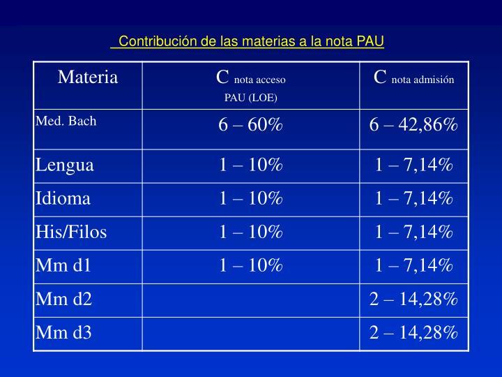 Contribución de las materias a la nota PAU