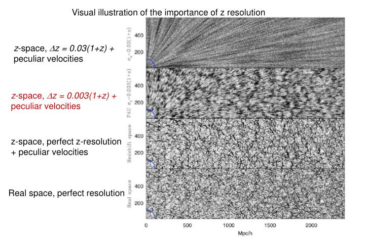 Visual illustration of the importance of z resolution