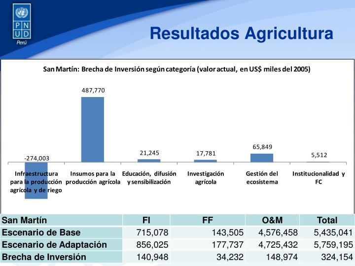 Resultados Agricultura
