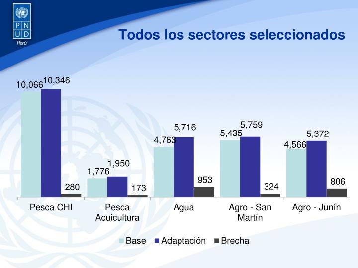 Todos los sectores seleccionados