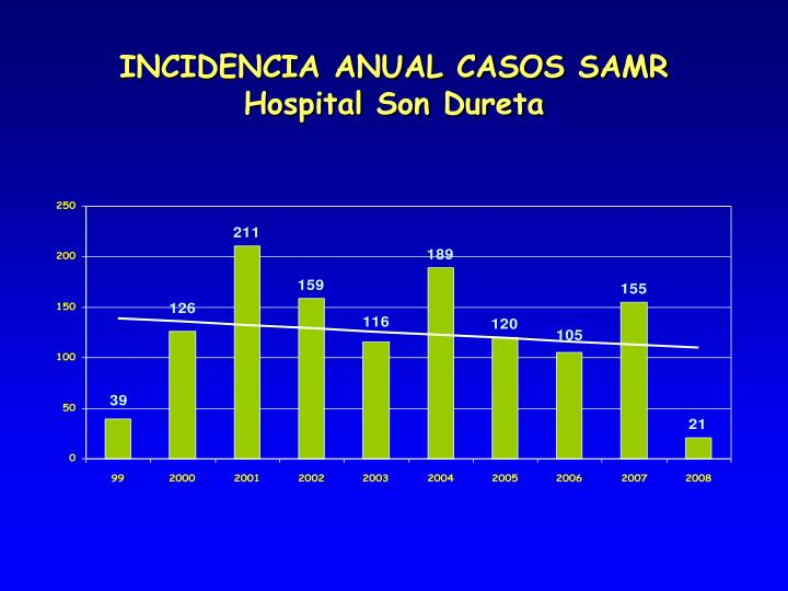 INCIDENCIA ANUAL CASOS SAMR
