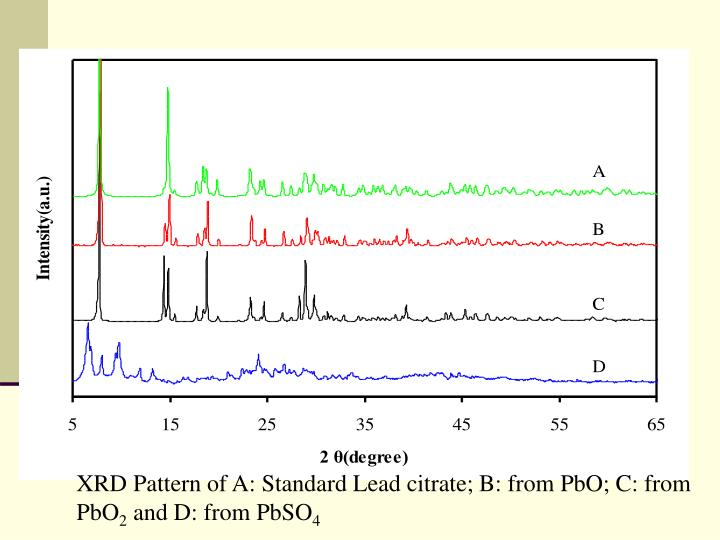 XRD Pattern of A: Standard Lead citrate; B: from PbO; C: from