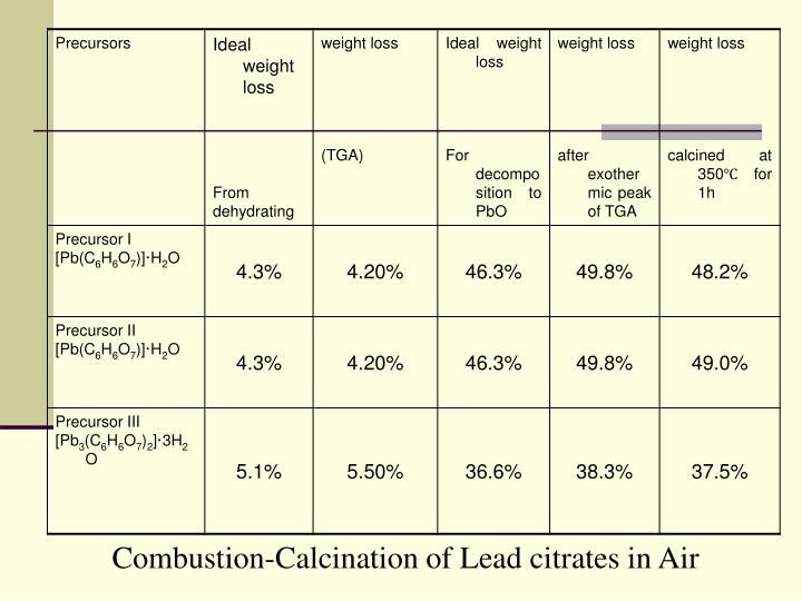 Combustion-Calcination of Lead citrates in Air