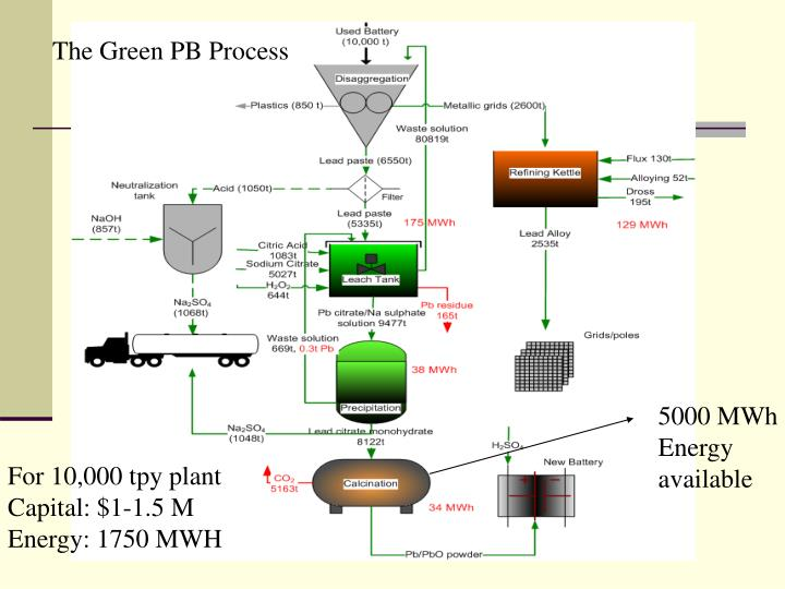 The Green PB Process