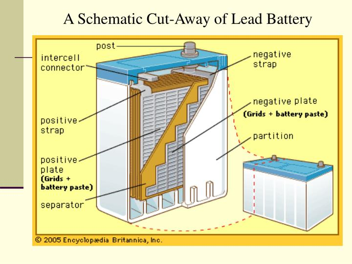 A Schematic Cut-Away of Lead Battery