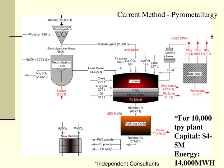 Current Method - Pyrometallurgy
