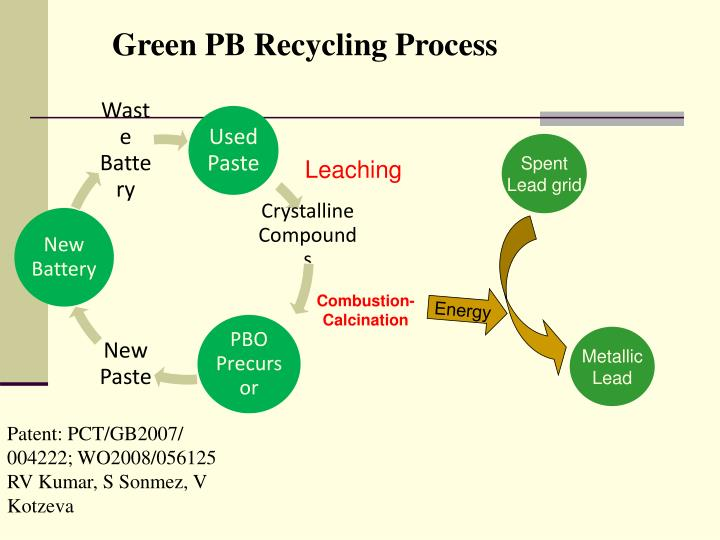 Green PB Recycling Process