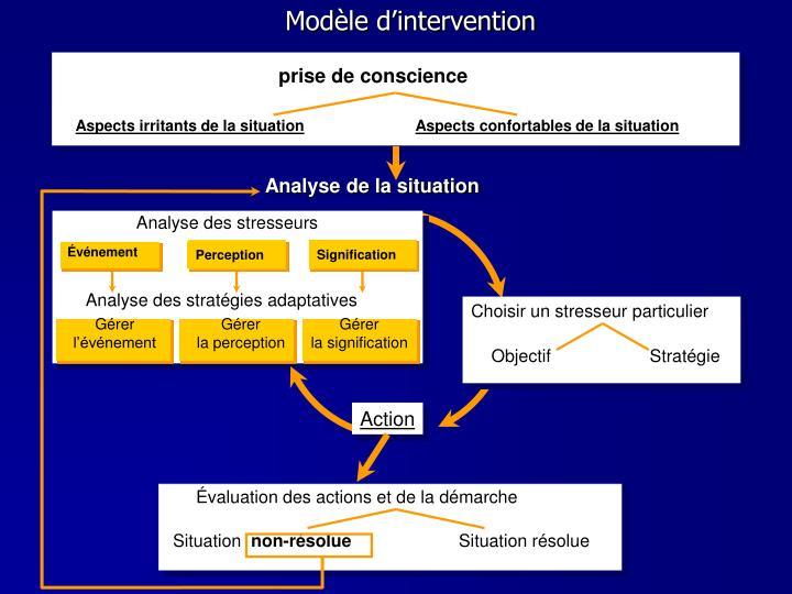 Modèle d'intervention