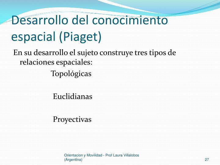 Desarrollo del conocimiento espacial (Piaget)