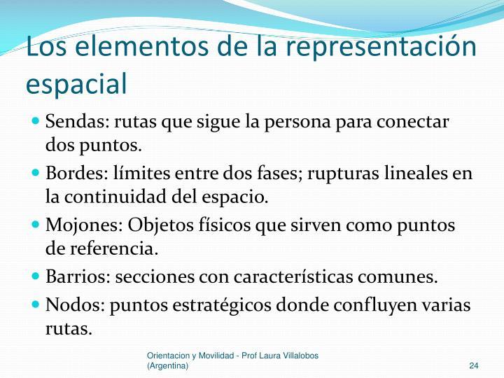 Los elementos de la representación espacial