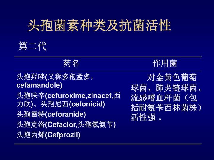 头孢菌素种类及抗菌活性