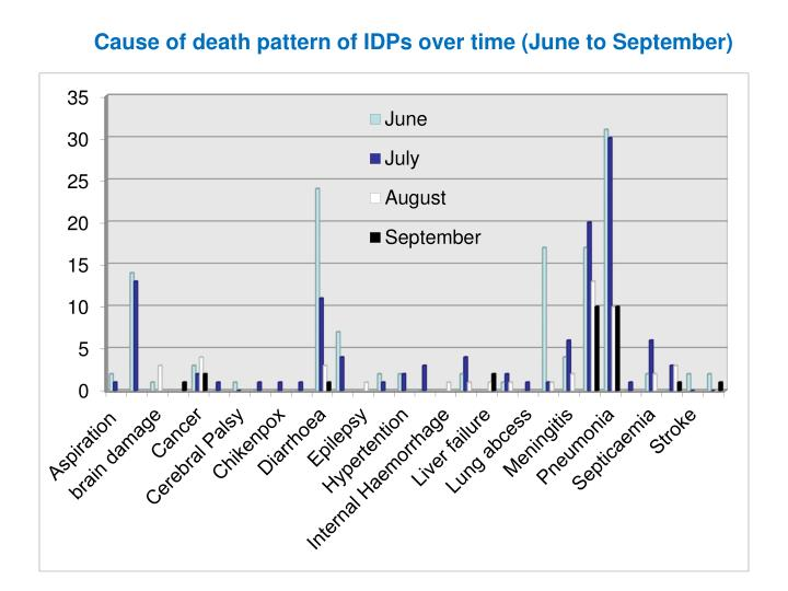 Cause of death pattern of IDPs over time (June to September)
