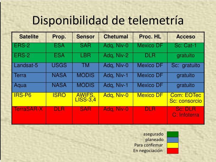 Disponibilidad de telemetría