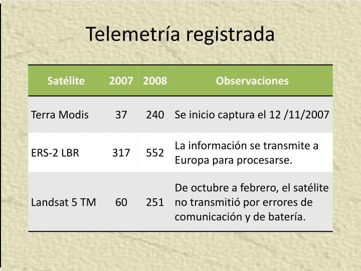 Telemetría registrada