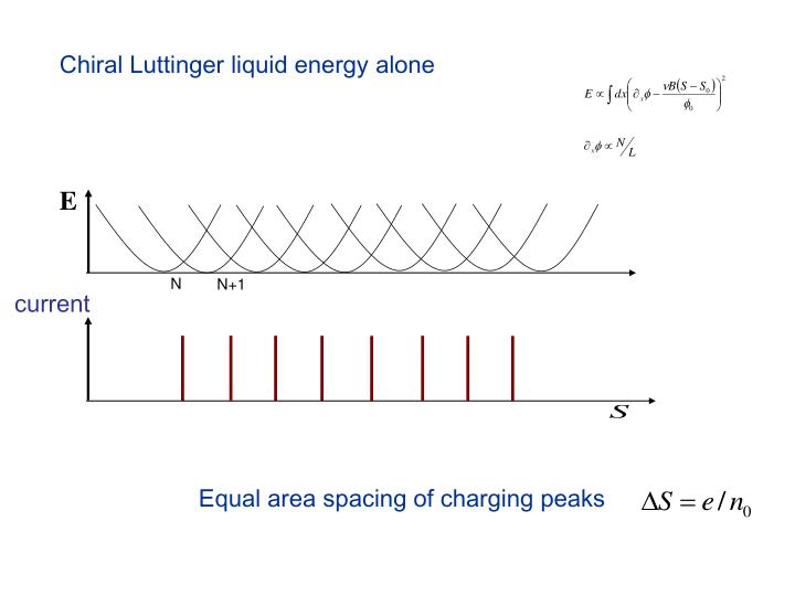 Chiral Luttinger liquid energy alone