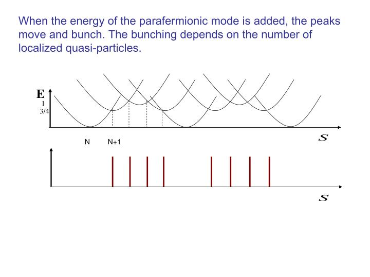 When the energy of the parafermionic mode is added, the peaks move and bunch. The bunching depends on the number of localized quasi-particles.