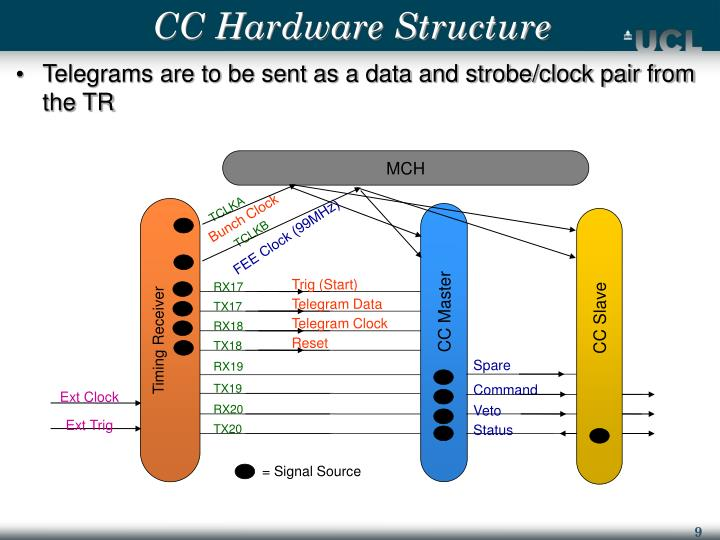 CC Hardware Structure