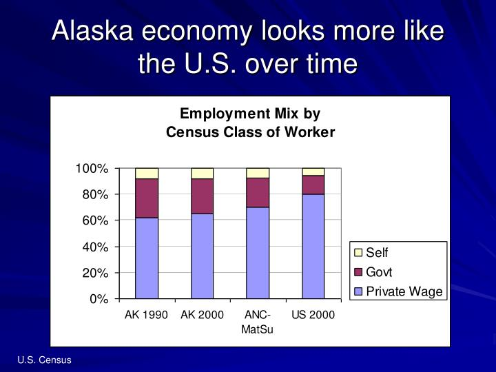 Alaska economy looks more like the U.S. over time