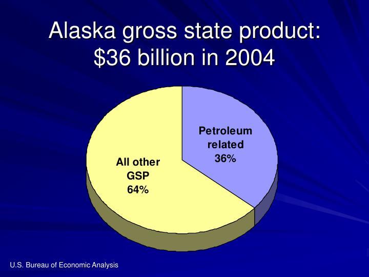 Alaska gross state product: