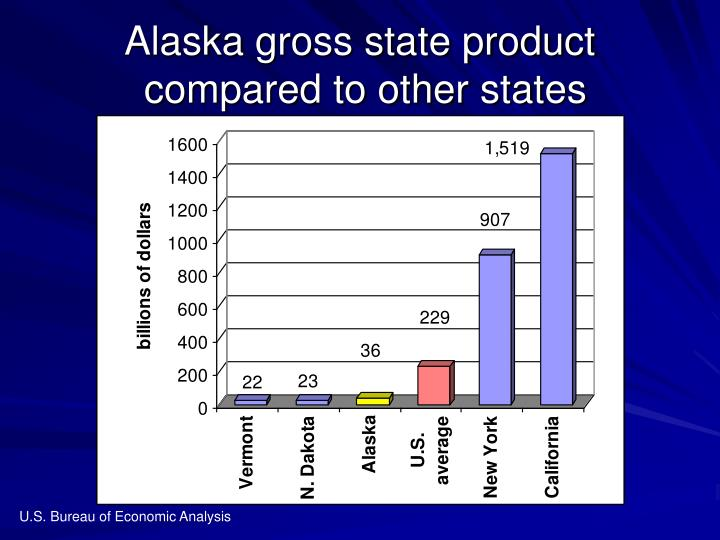 Alaska gross state product