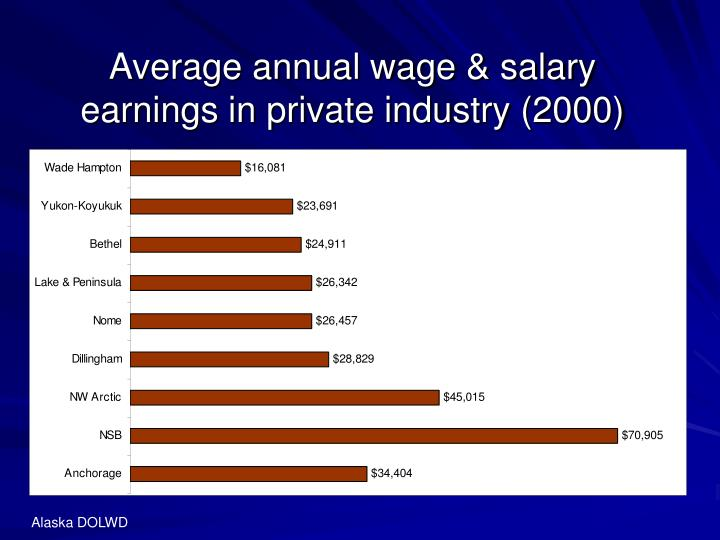 Average annual wage & salary earnings in private industry (2000)