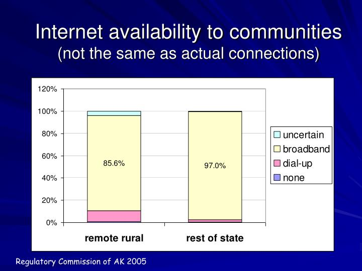 Internet availability to communities