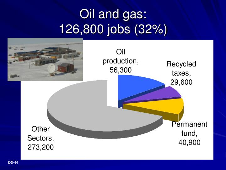 Oil and gas: