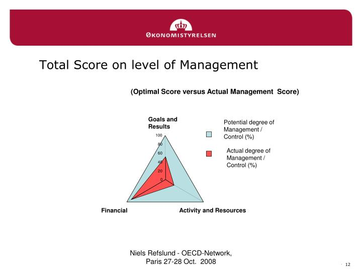 Total Score on level of Management