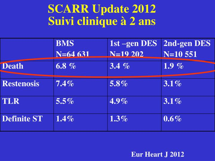 SCARR Update 2012