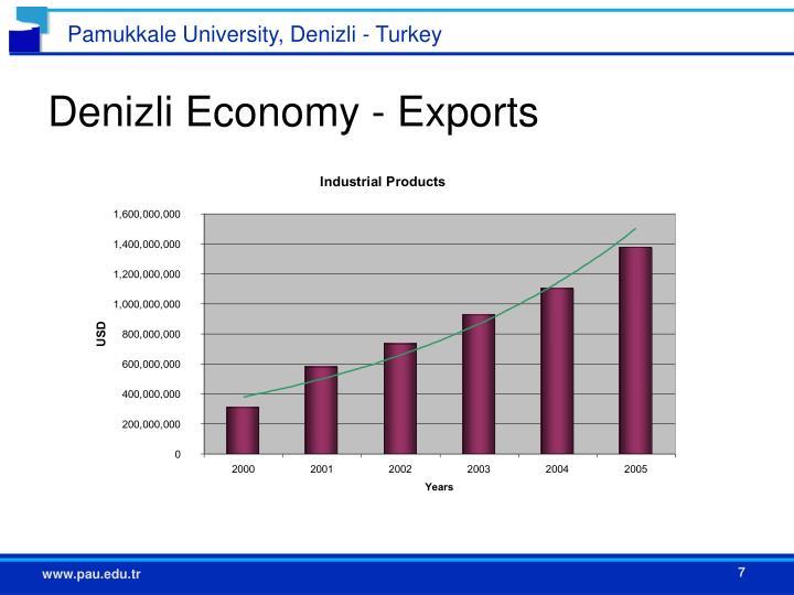 Denizli Economy - Exports