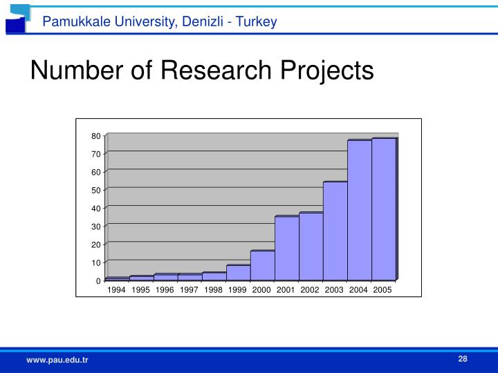 Number of Research Projects