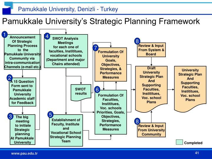 Pamukkale University's Strategic Planning Framework