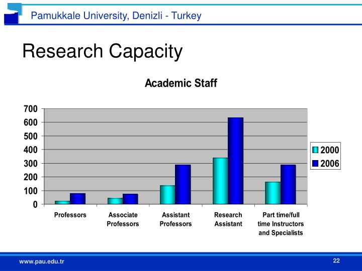 Research Capacity
