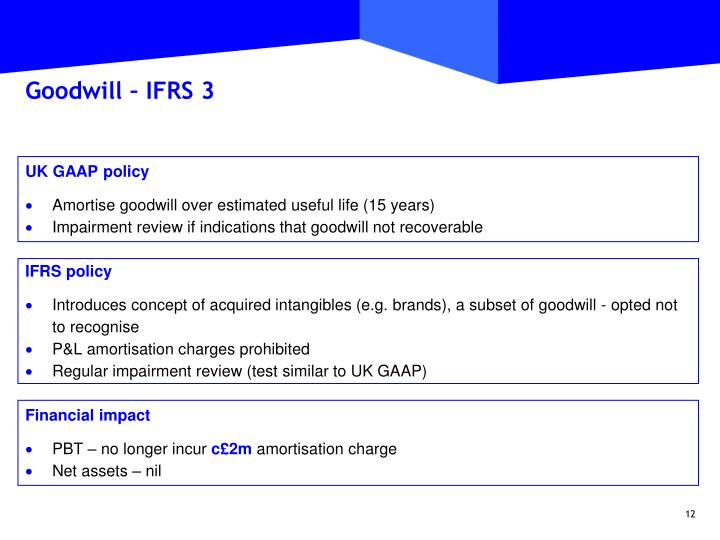 Goodwill – IFRS 3
