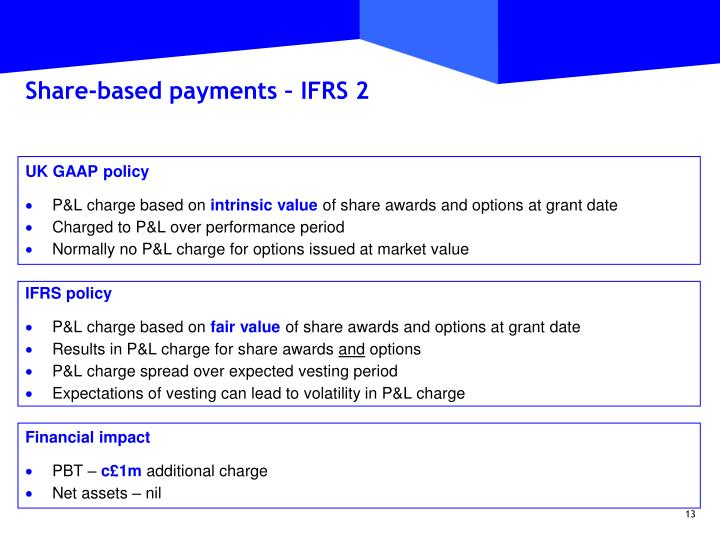 Share-based payments – IFRS 2