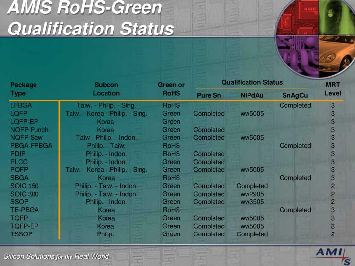 AMIS RoHS-Green