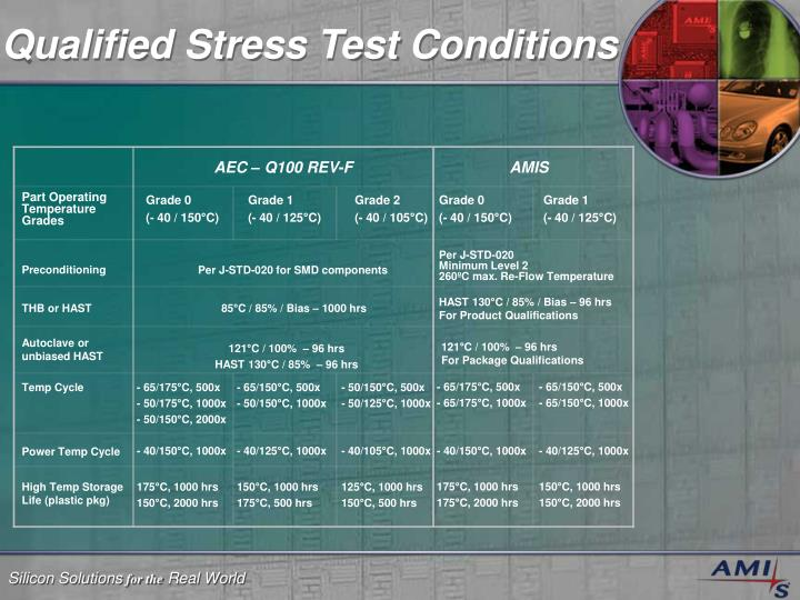 Qualified Stress Test Conditions