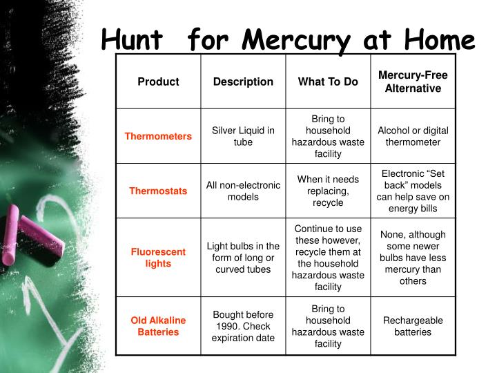 Hunt  for Mercury at Home