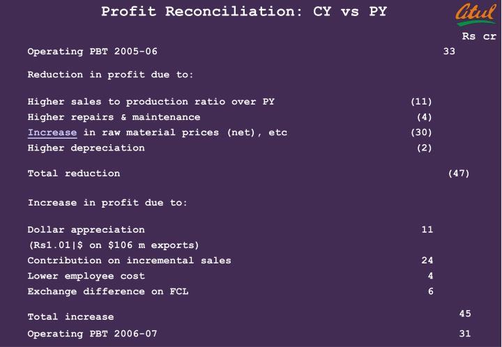 Profit Reconciliation: CY vs PY