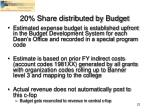 20 share distributed by budget